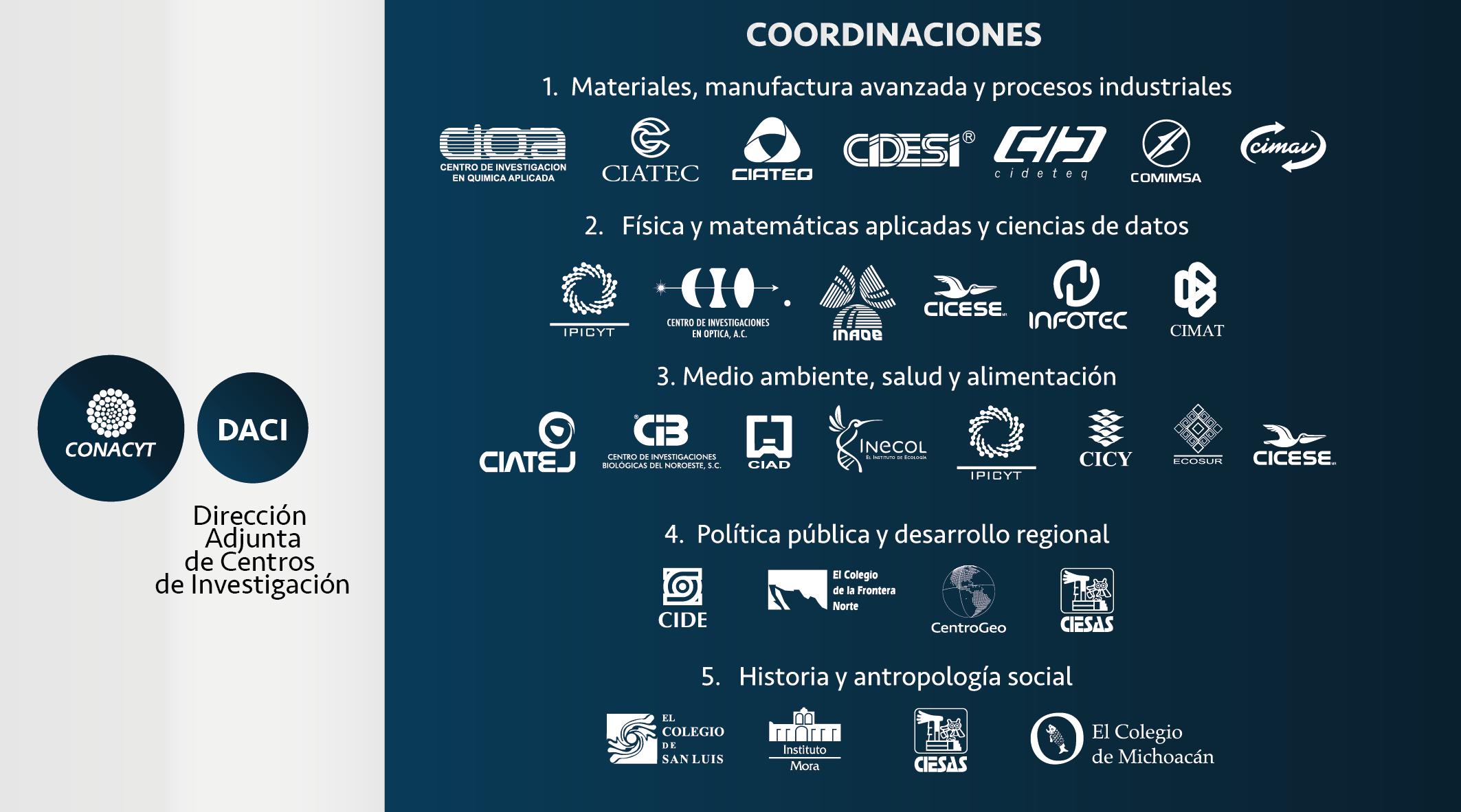 Centros Públicos de Investigación del CONACYT